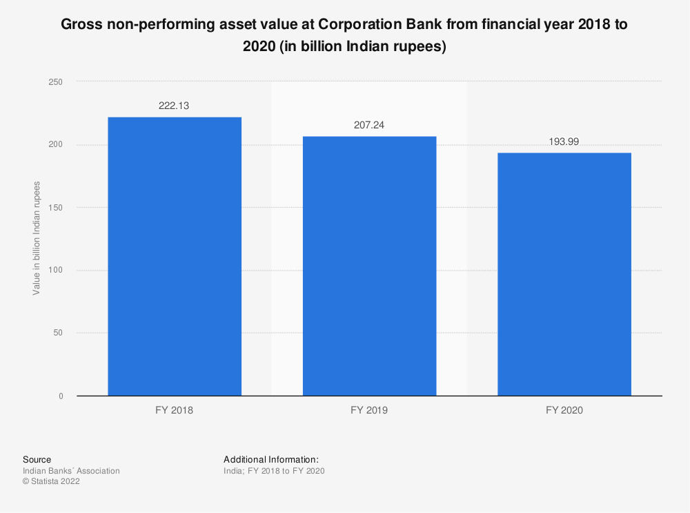 Statistic: Gross non-performing asset value at Corporation Bank from financial year 2018 to 2020 (in billion Indian rupees) | Statista