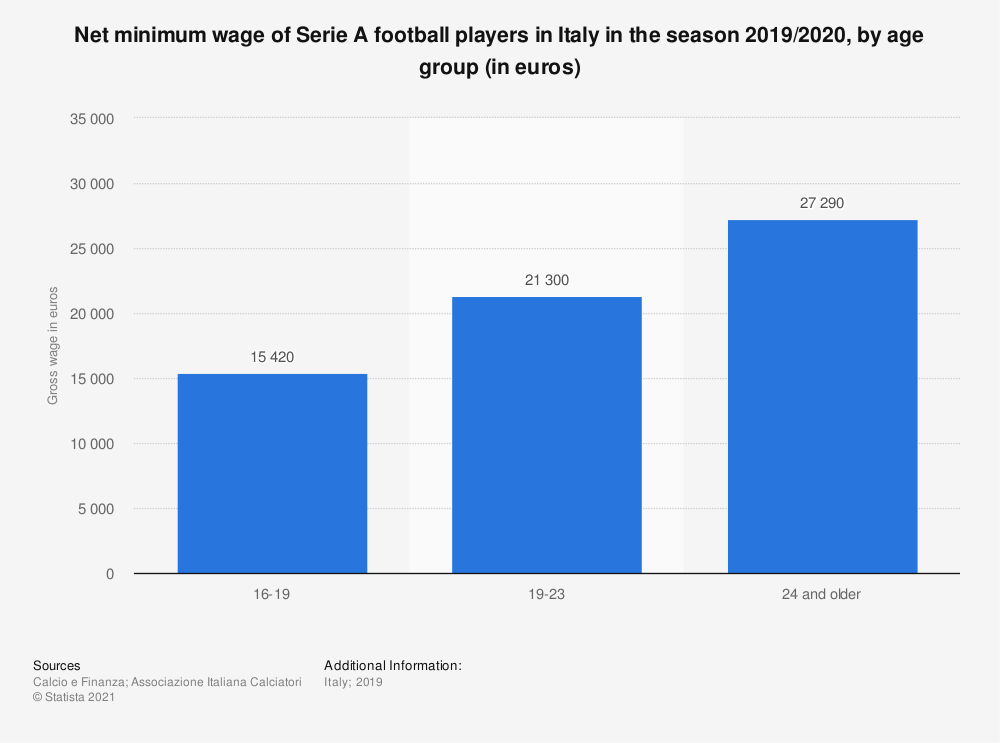 Statistic: Net minimum wage of Serie A football players in Italy in the season 2019/2020, by age group (in euros) | Statista