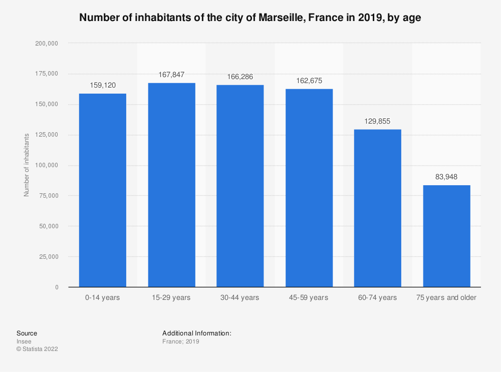 Statistic: Number of inhabitants of the city of Marseille, France in 2016, by age  | Statista