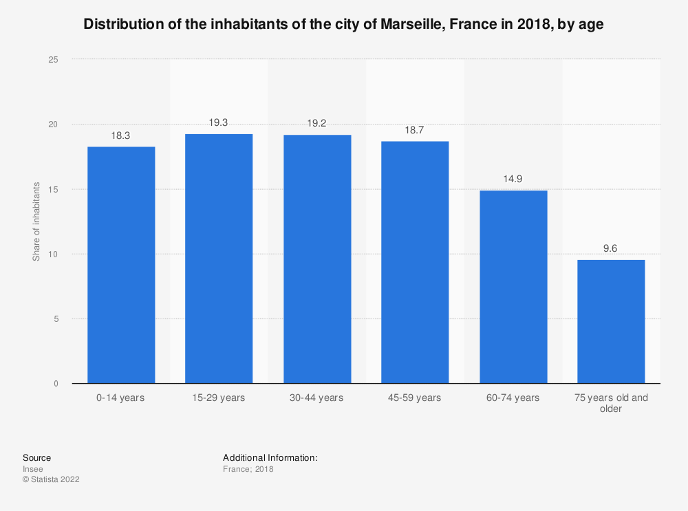Statistic: Distribution of the inhabitants of the city of Marseille, France in 2016, by age  | Statista
