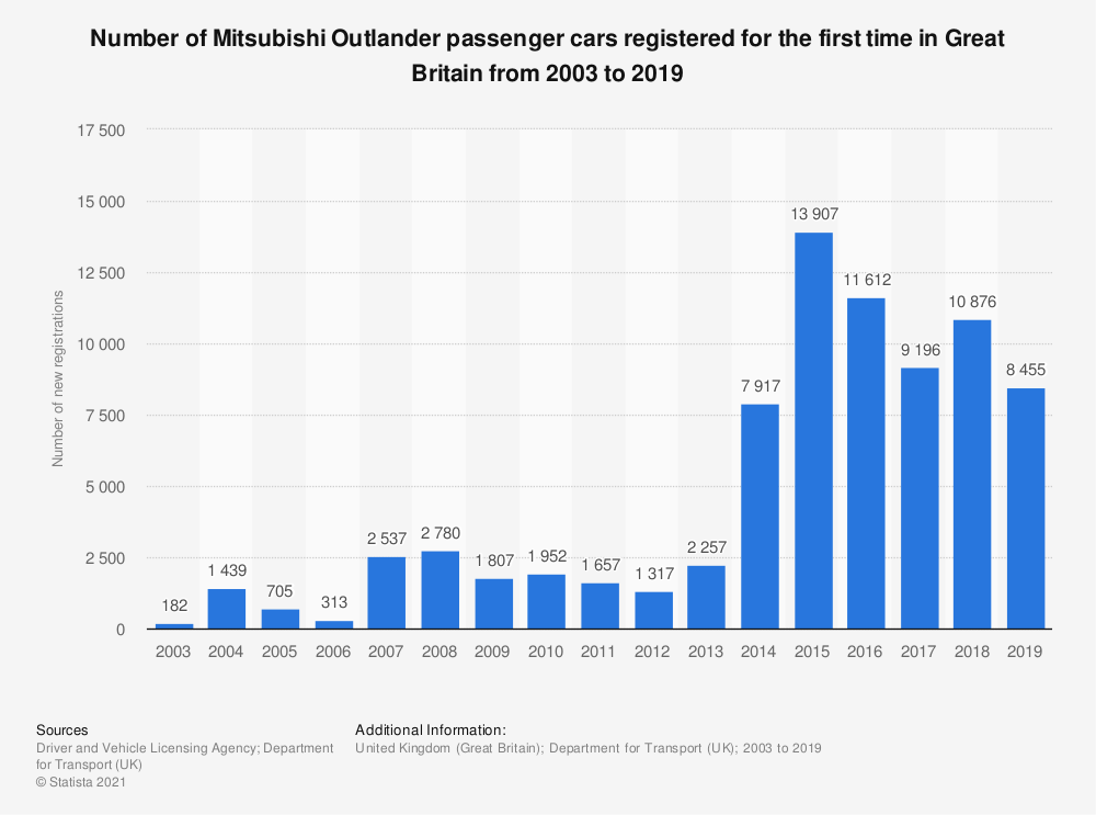 Statistic: Number of Mitsubishi Outlander passenger cars registered for the first time in Great Britain from 2003 to 2019 | Statista