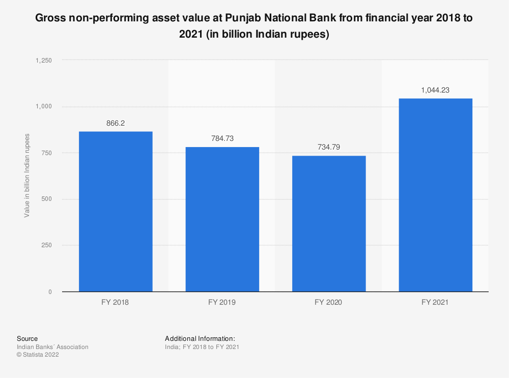 Statistic: Gross non-performing asset value at Punjab National Bank between FY 2017 and FY 2019 (in billion Indian rupees) | Statista