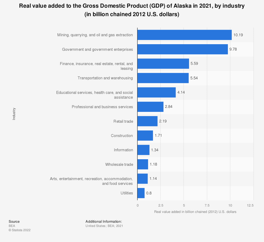 Statistic: Real value added to the Gross Domestic Product (GDP) of Alaska in 2019, by industry (in billion chained 2012 U.S. dollars) | Statista
