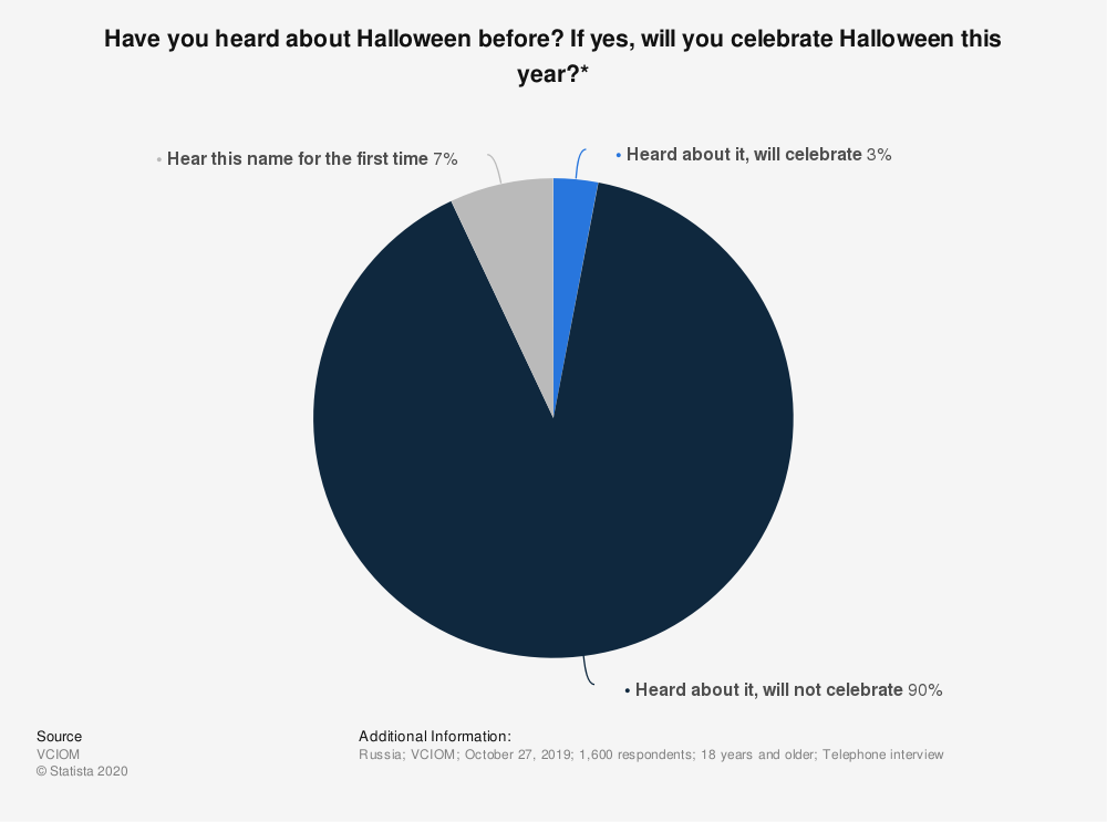 Statistic: Have you heard about Halloween before? If yes, will you celebrate Halloween this year?* | Statista