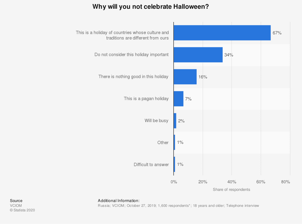 Statistic: Why will you not celebrate Halloween?* | Statista