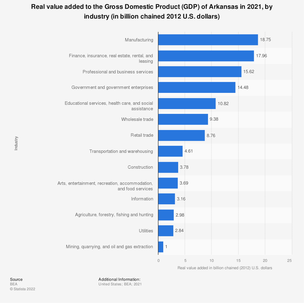 Statistic: Real value added to the Gross Domestic Product (GDP) of Arkansas in 2020, by industry (in billion chained 2012 U.S. dollars) | Statista