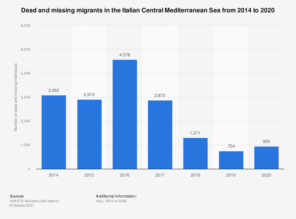 Statistic: Dead and missing migrants in the Italian Central Mediterranean Sea in 2018 and 2019 | Statista