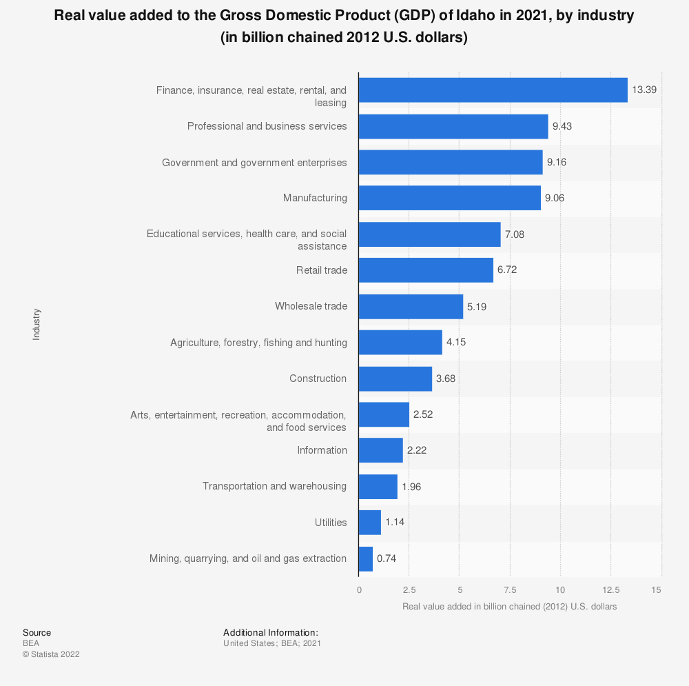 Statistic: Real value added to the Gross Domestic Product (GDP) of Idaho in 2019, by industry (in billion chained 2012 U.S. dollars) | Statista