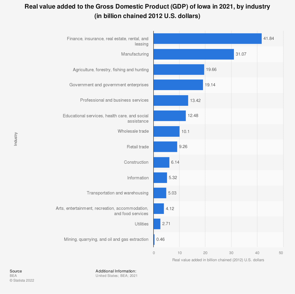 Statistic: Real value added to the Gross Domestic Product (GDP) of Iowa in 2020, by industry (in billion chained 2012 U.S. dollars) | Statista