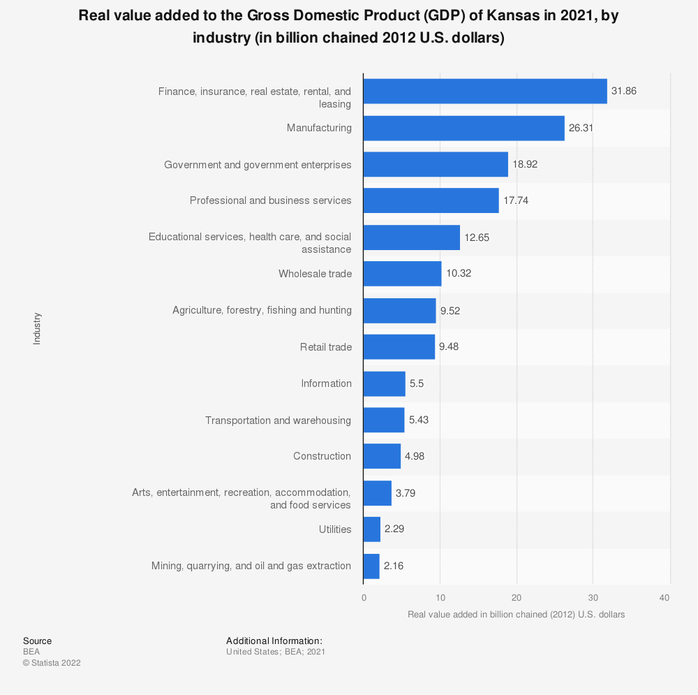 Statistic: Real value added to the Gross Domestic Product (GDP) of Kansas in 2020, by industry (in billion chained 2012 U.S. dollars) | Statista