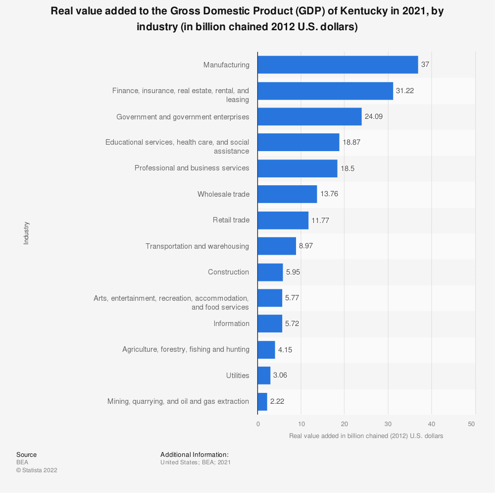 Statistic: Real value added to the Gross Domestic Product (GDP) of Kentucky in 2020, by industry (in billion chained 2012 U.S. dollars) | Statista