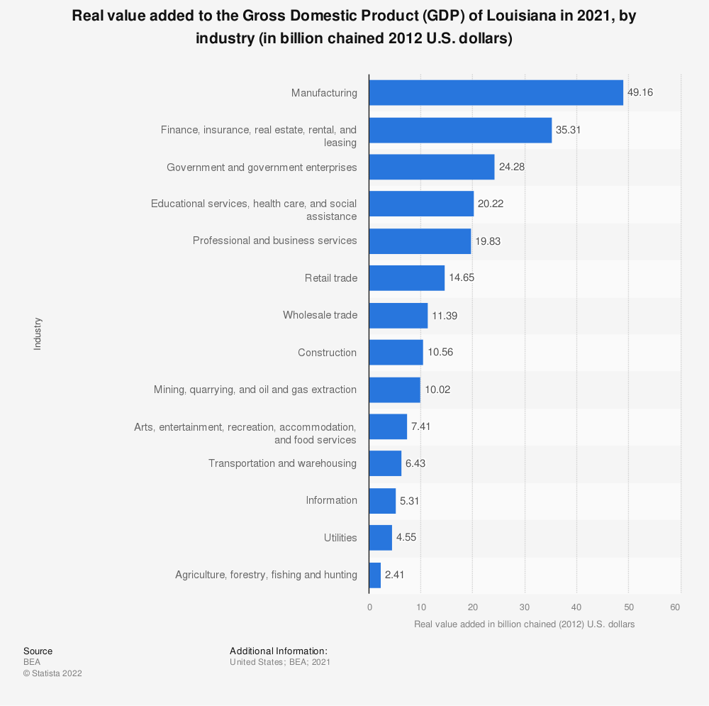 Statistic: Real value added to the Gross Domestic Product (GDP) of Louisiana in 2020, by industry (in billion chained 2012 U.S. dollars) | Statista