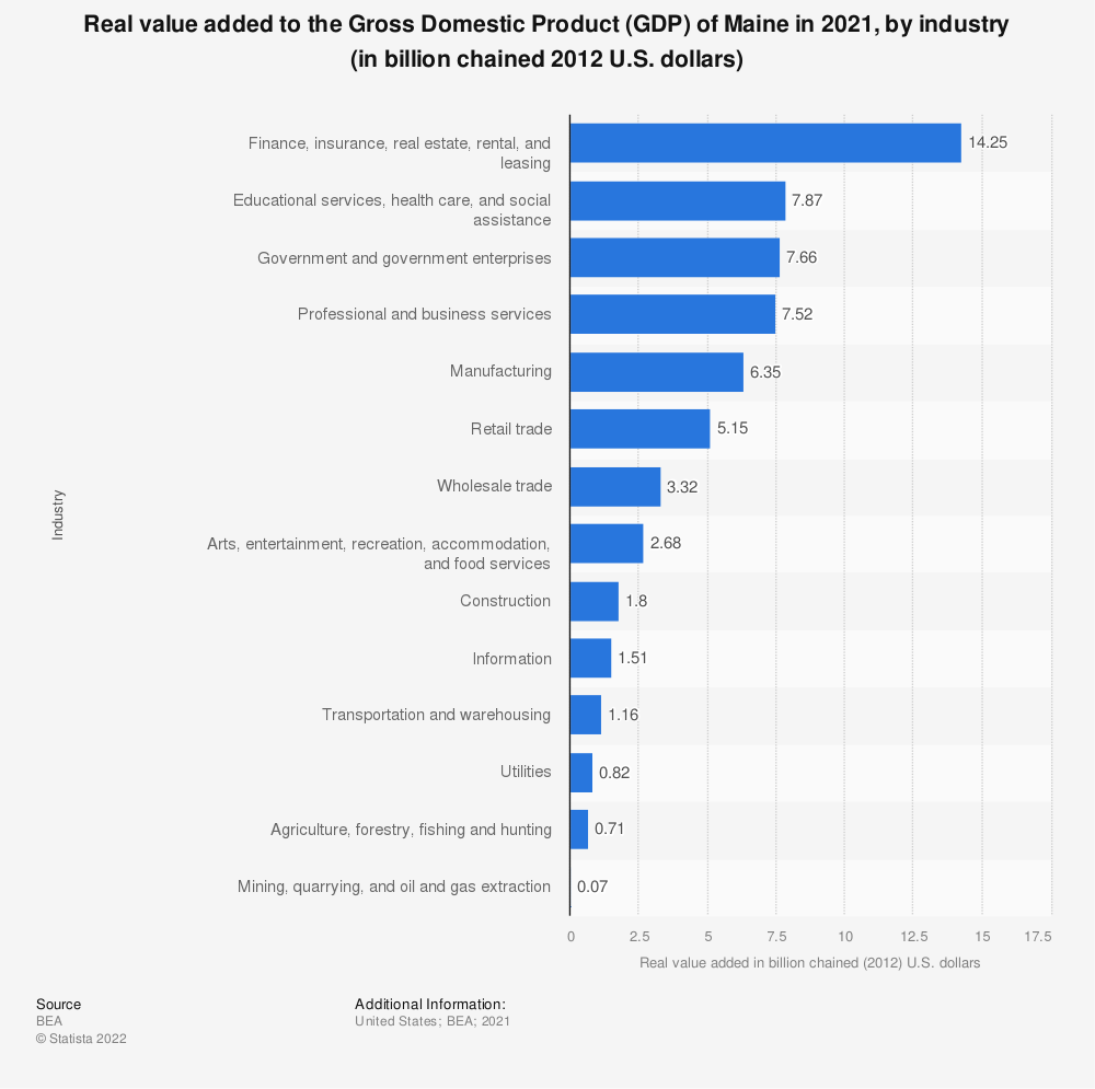 Statistic: Real value added to the Gross Domestic Product (GDP) of Maine in 2019, by industry (in billion chained 2012 U.S. dollars) | Statista