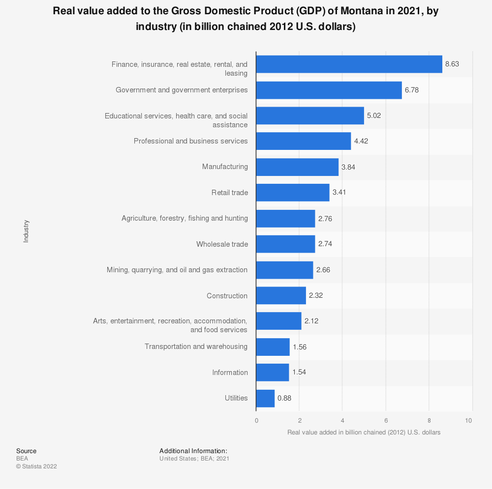 Statistic: Real value added to the Gross Domestic Product (GDP) of Montana in 2020, by industry (in billion chained 2012 U.S. dollars) | Statista