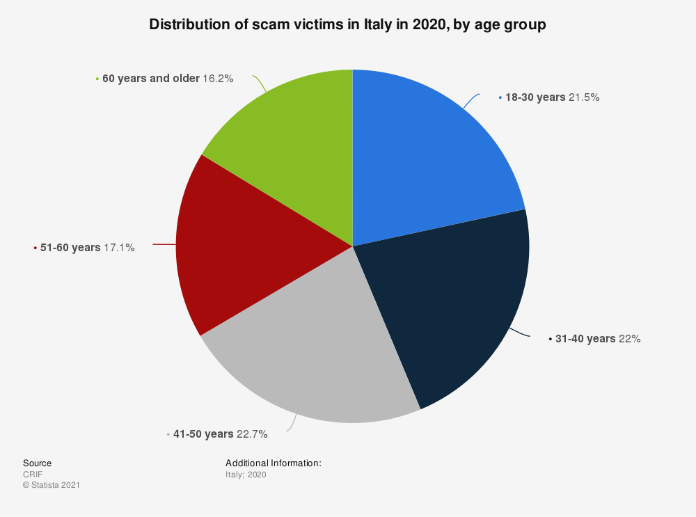 Statistic: Distribution of scam victims in Italy in 2020, by age group   Statista