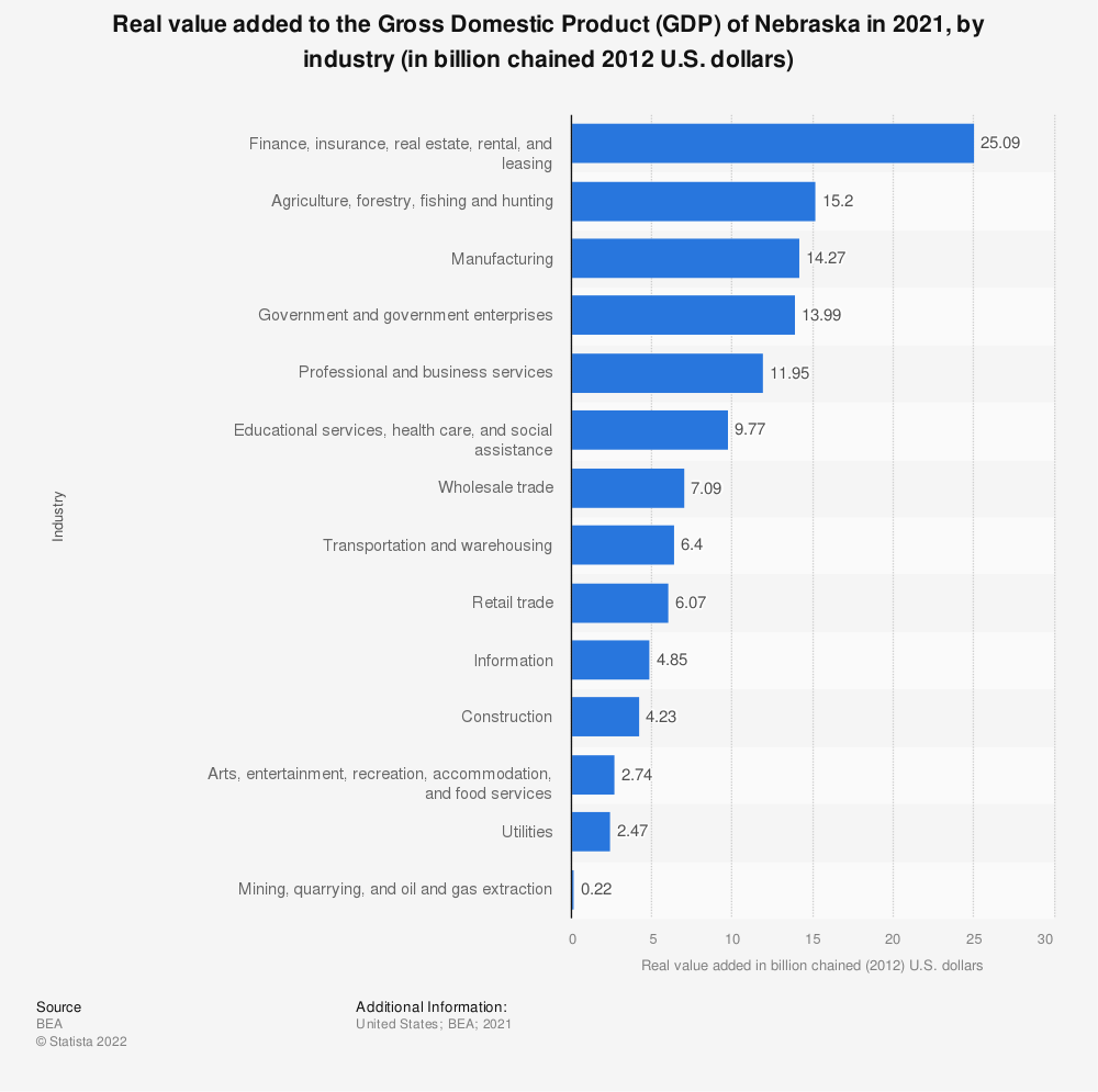 Statistic: Real value added to the Gross Domestic Product (GDP) of Nebraska in 2019, by industry (in billion chained 2012 U.S. dollars) | Statista