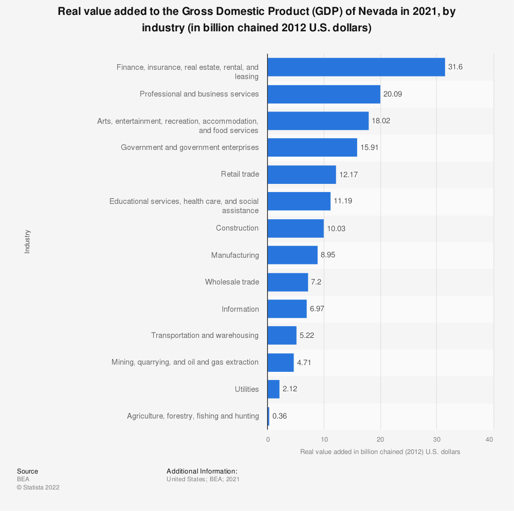 Statistic: Real value added to the Gross Domestic Product (GDP) of Nevada in 2020, by industry (in billion chained 2012 U.S. dollars) | Statista
