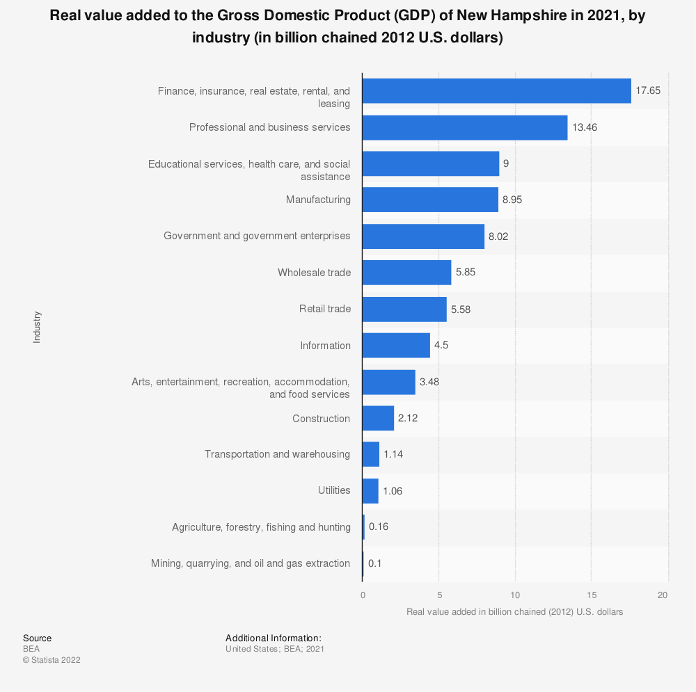 Statistic: Real value added to the Gross Domestic Product (GDP) of New Hampshire in 2020, by industry (in billion chained 2012 U.S. dollars)   Statista