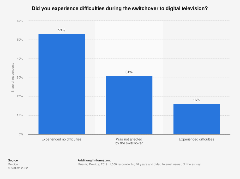 Statistic: Did you experience difficulties during the switchover to digital television?* | Statista