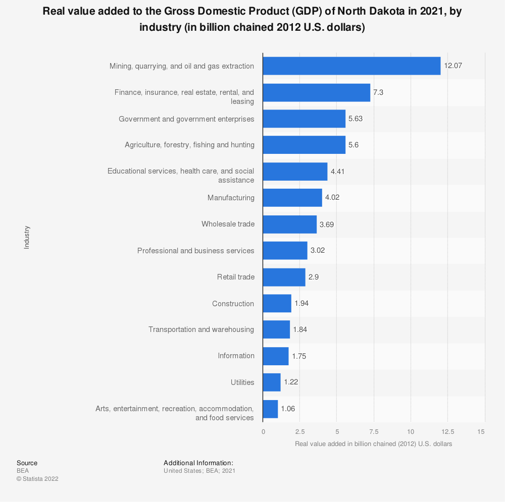 Statistic: Real value added to the Gross Domestic Product (GDP) of North Dakota in 2020, by industry (in billion chained 2012 U.S. dollars) | Statista