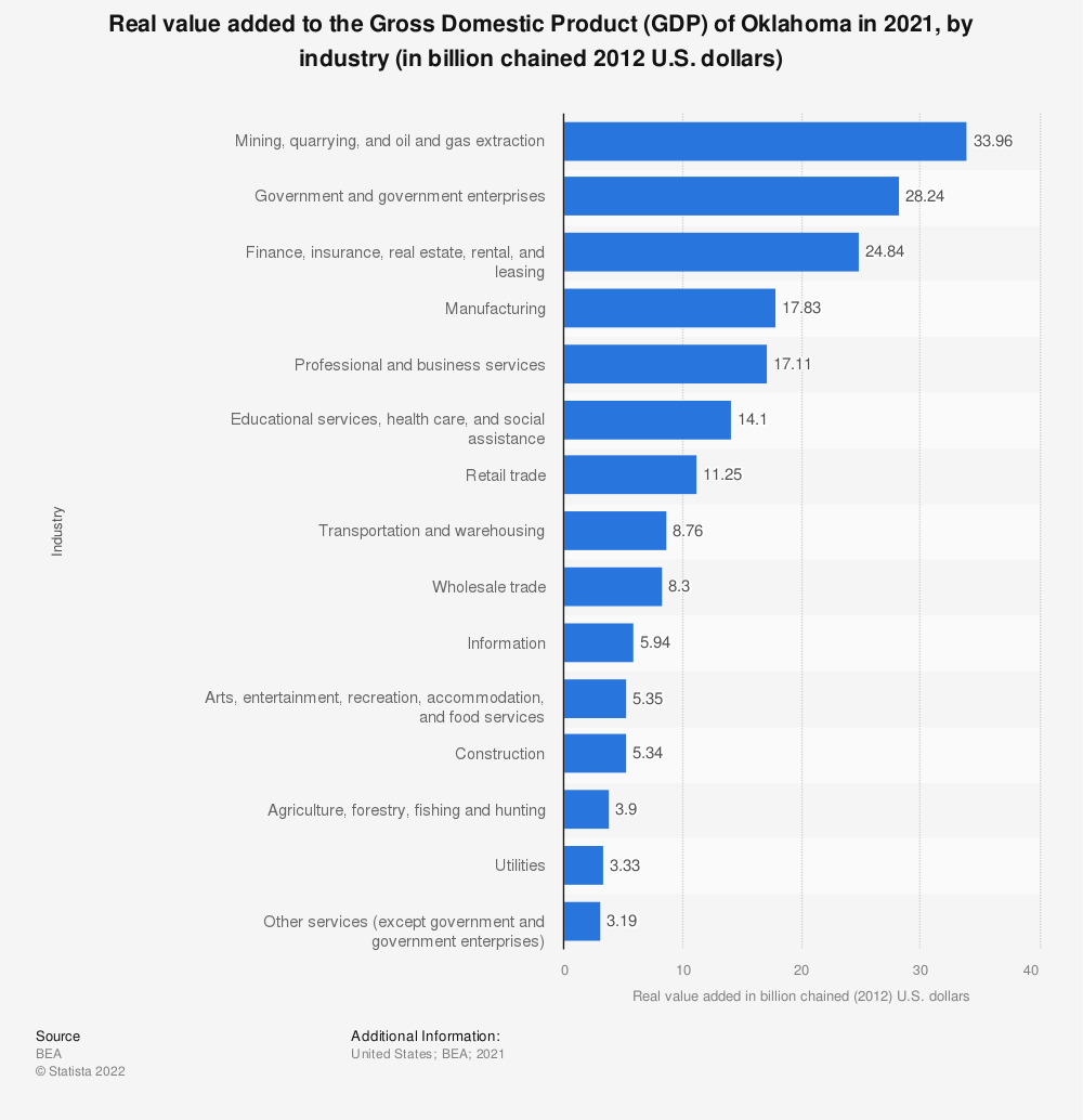 Statistic: Real value added to the Gross Domestic Product (GDP) of Oklahoma in 2019, by industry (in billion chained 2012 U.S. dollars) | Statista