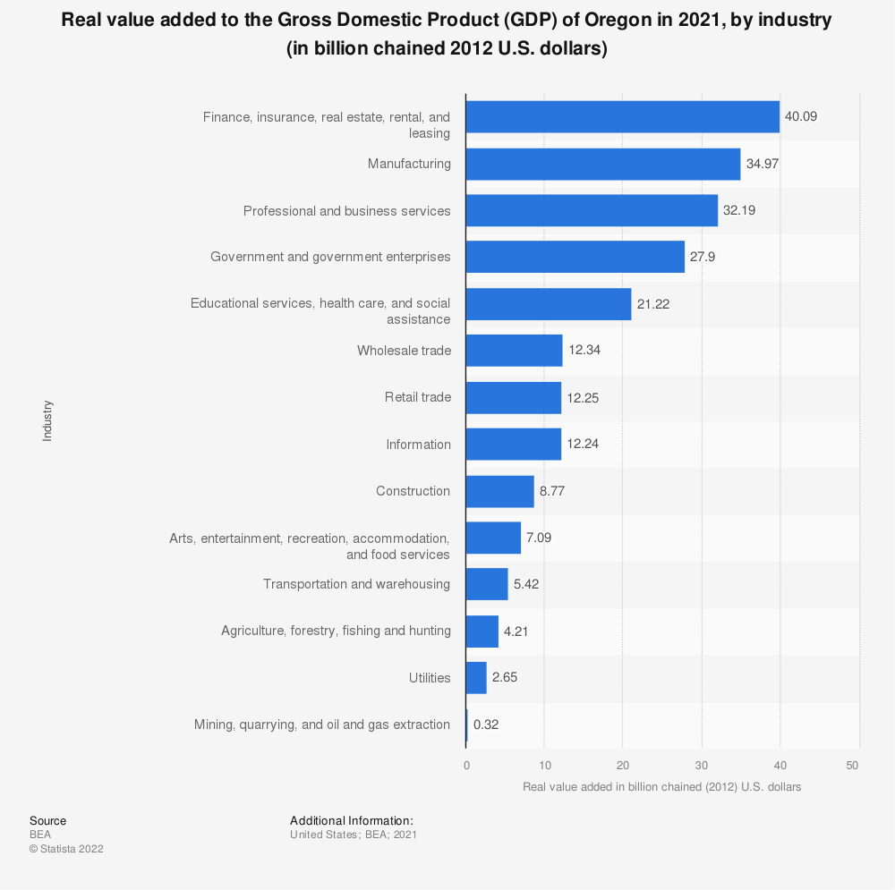 Statistic: Real value added to the Gross Domestic Product (GDP) of Oregon in 2020, by industry (in billion chained 2012 U.S. dollars) | Statista