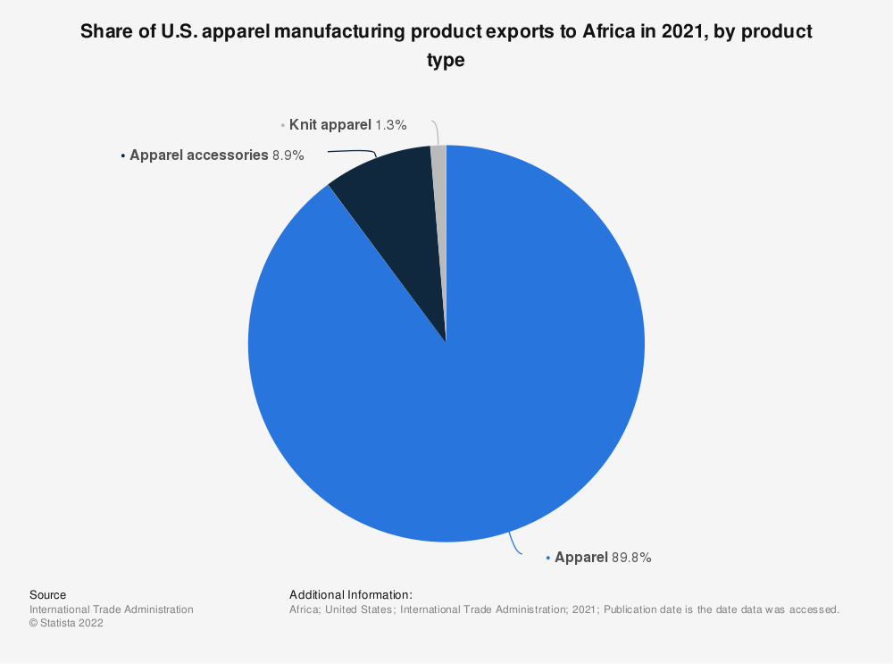 Statistic: Share of U.S. apparel manufacturing product exports to Africa in 2019, by product type*   Statista