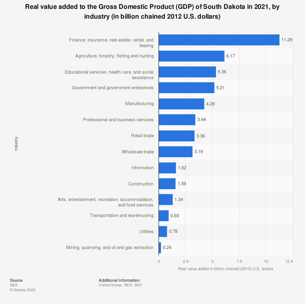 Statistic: Real value added to the Gross Domestic Product (GDP) of South Dakota in 2020, by industry (in billion chained 2012 U.S. dollars) | Statista