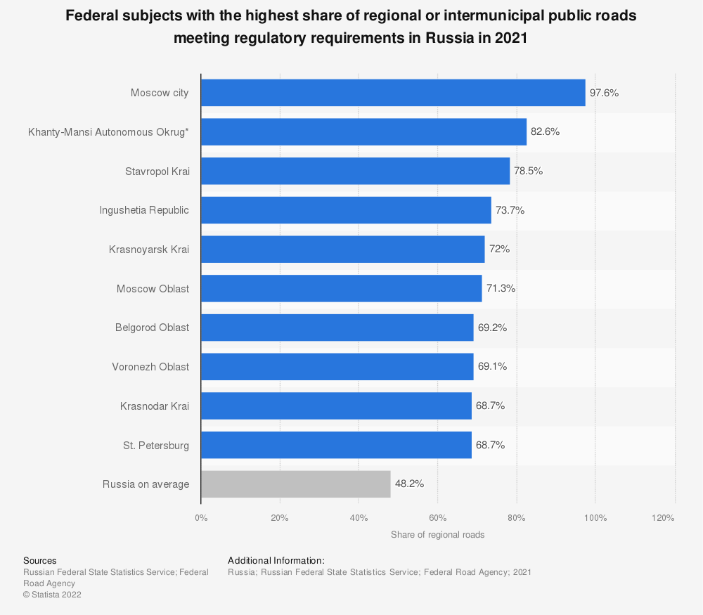 Statistic: Federal subjects with the highest share of regional or intermunicipal public roads meeting regulatory requirements in Russia in 2019* | Statista