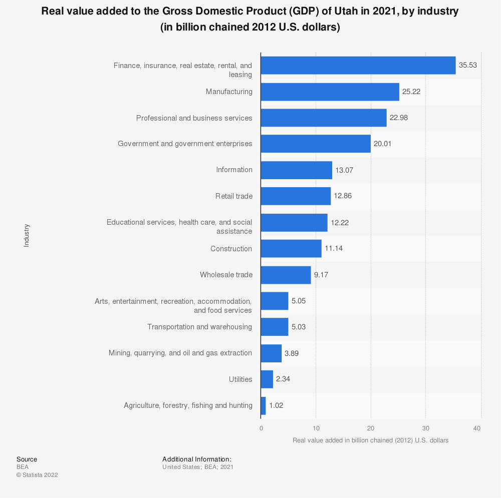 Statistic: Real value added to the Gross Domestic Product (GDP) of Utah in 2020, by industry (in billion chained 2012 U.S. dollars) | Statista