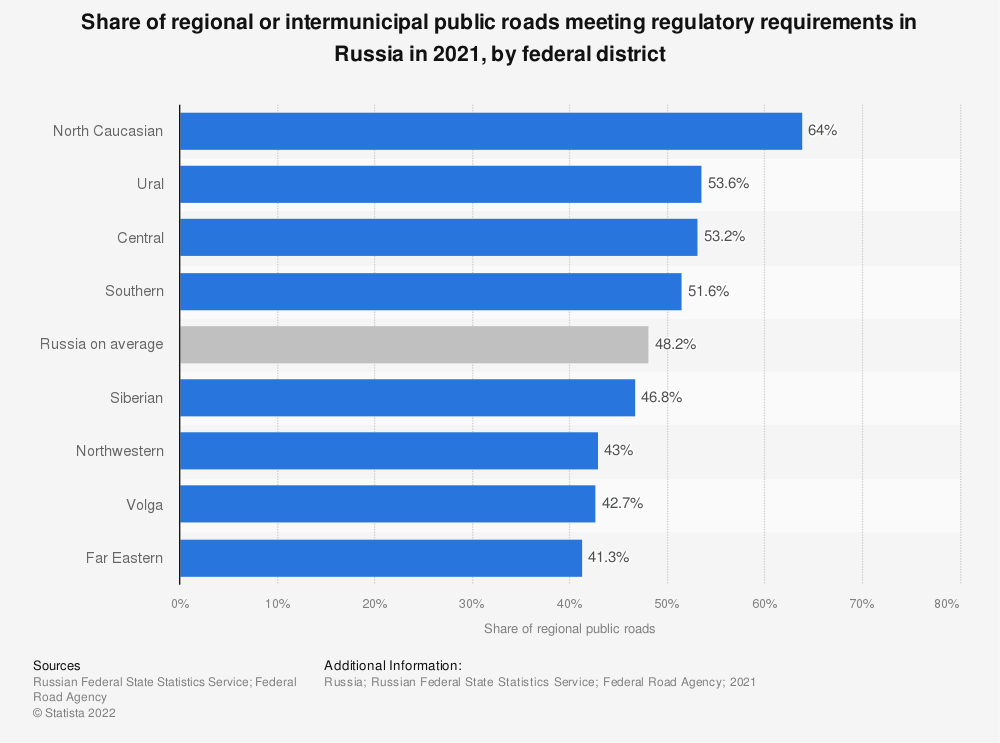 Statistic: Share of regional or intermunicipal public roads meeting regulatory requirements in Russia from 2009 to 2019, by federal district* | Statista