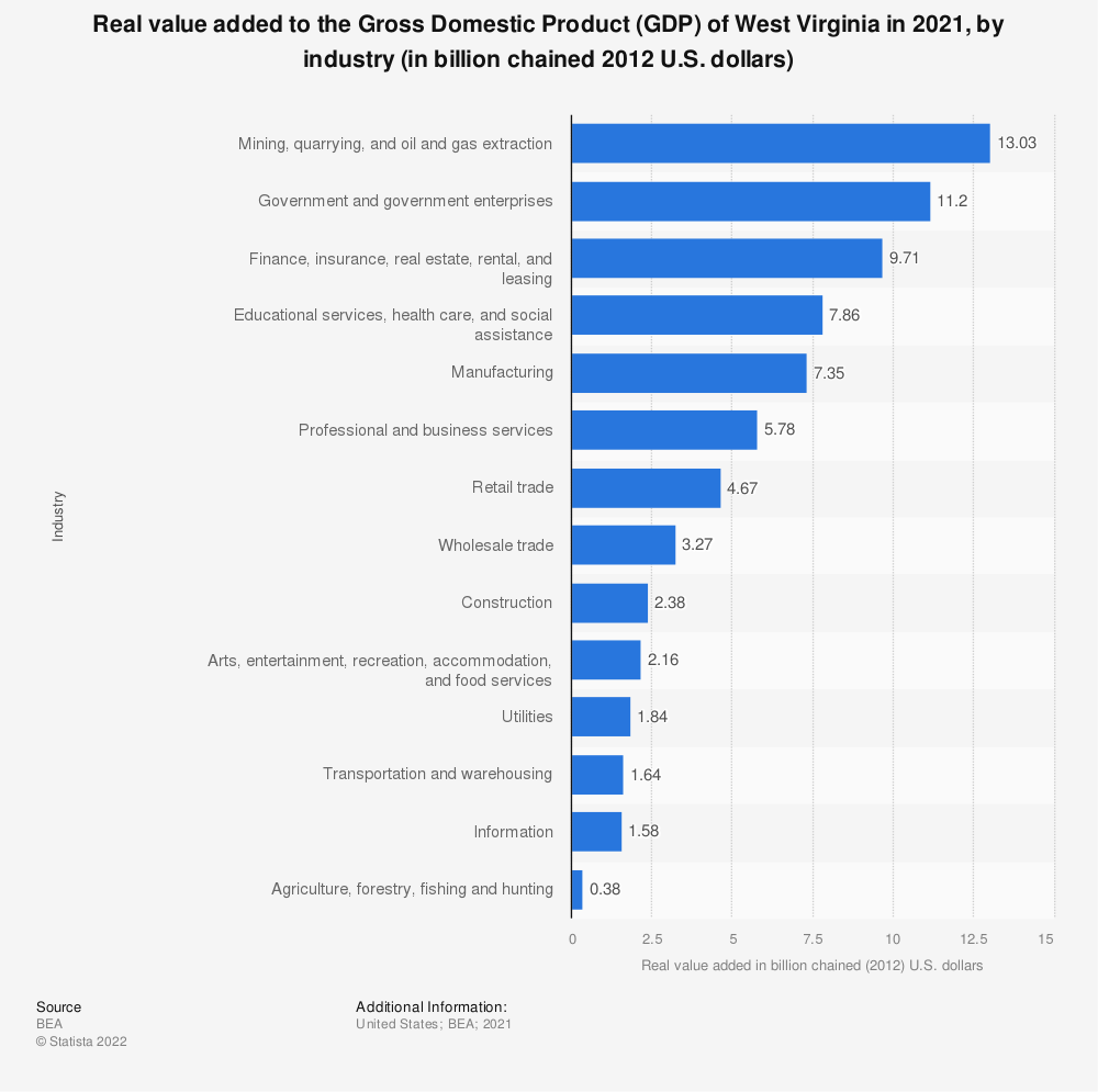 Statistic: Real value added to the Gross Domestic Product (GDP) of West Virginia in 2019, by industry (in billion chained 2012 U.S. dollars) | Statista