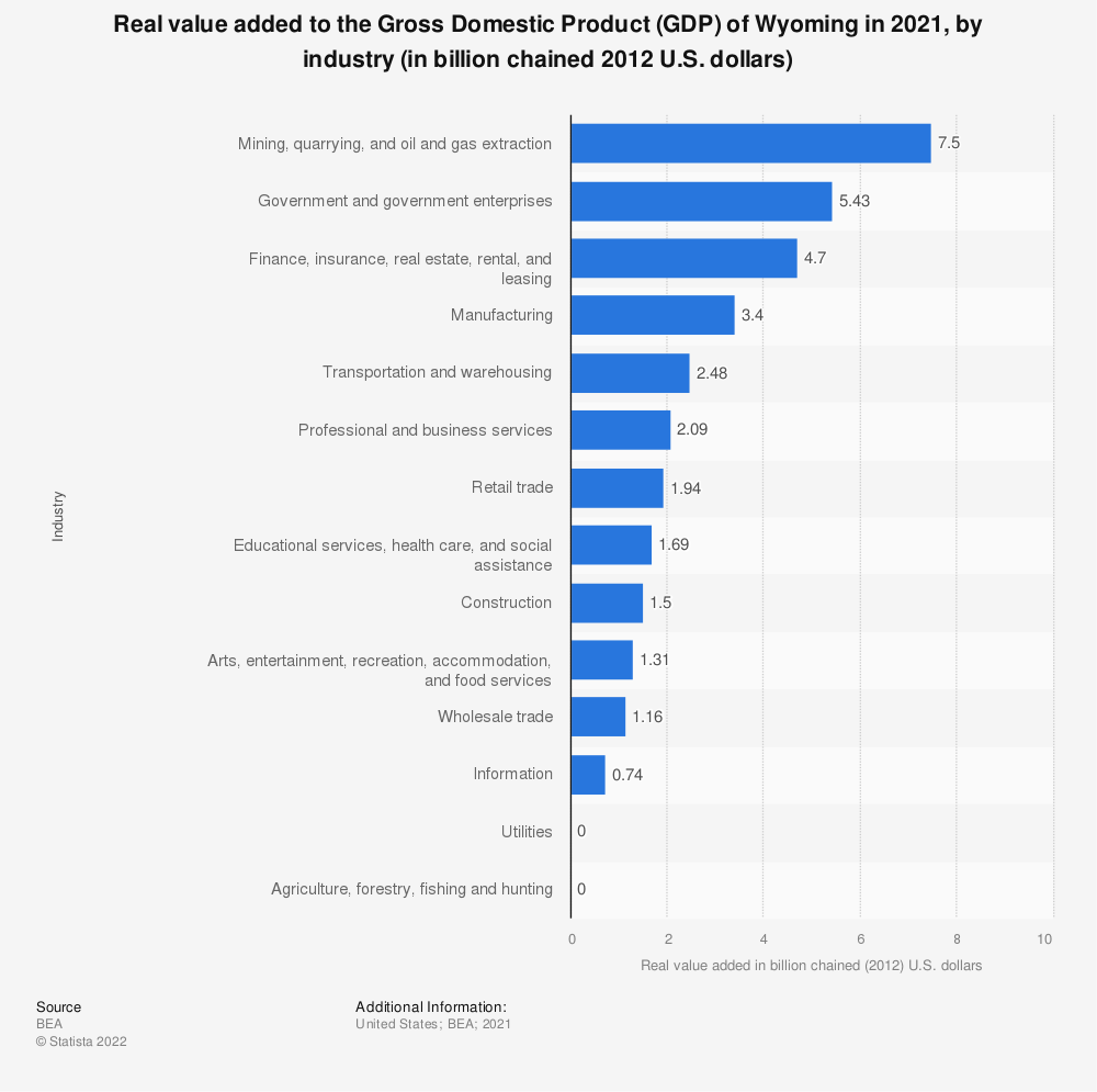 Statistic: Real value added to the Gross Domestic Product (GDP) of Wyoming in 2019, by industry (in billion chained 2012 U.S. dollars) | Statista