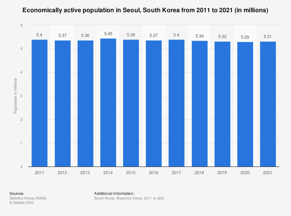 Statistic: Economically active population in Seoul, South Korea from 2010 to 2019 (in millions) | Statista