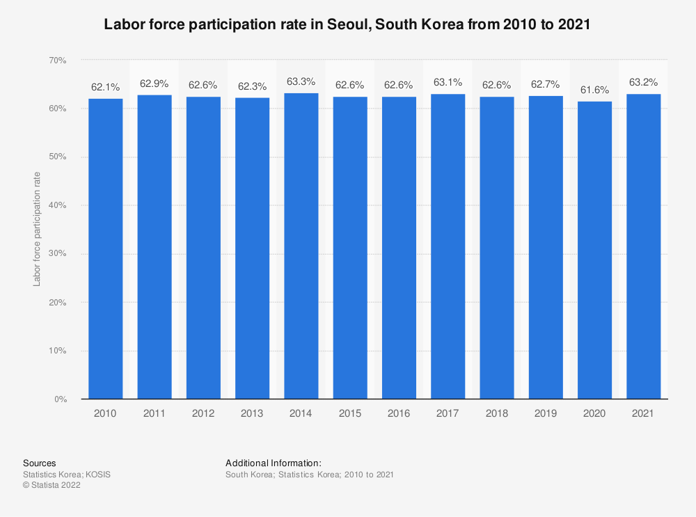Statistic: Labor force participation rate in Seoul, South Korea from 2010 to 2019 | Statista