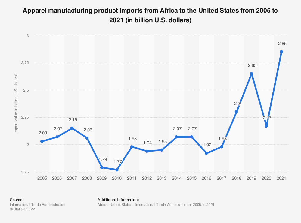 Statistic: Apparel manufacturing product imports from Africa to the United States from 2005 to 2020 (in billion U.S. dollars)   Statista