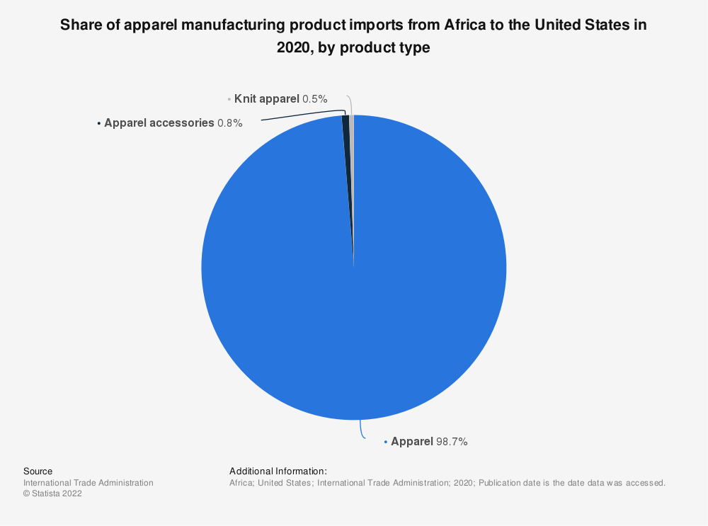 Statistic: Share of apparel manufacturing product imports from Africa to the United States in 2020, by product type   Statista