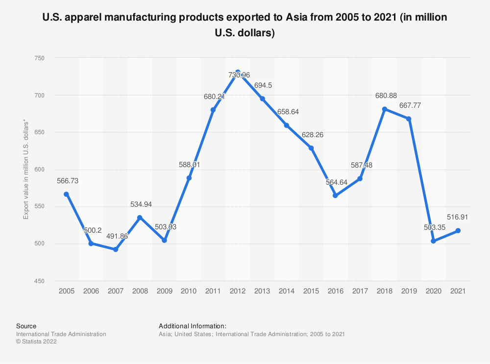 Statistic: U.S. apparel manufacturing products exported to Asia from 2005 to 2020 (in million U.S. dollars)   Statista