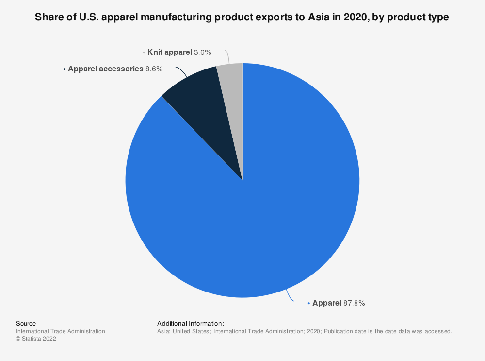 Statistic: Share of U.S. apparel manufacturing product exports to Asia in 2020, by product type | Statista
