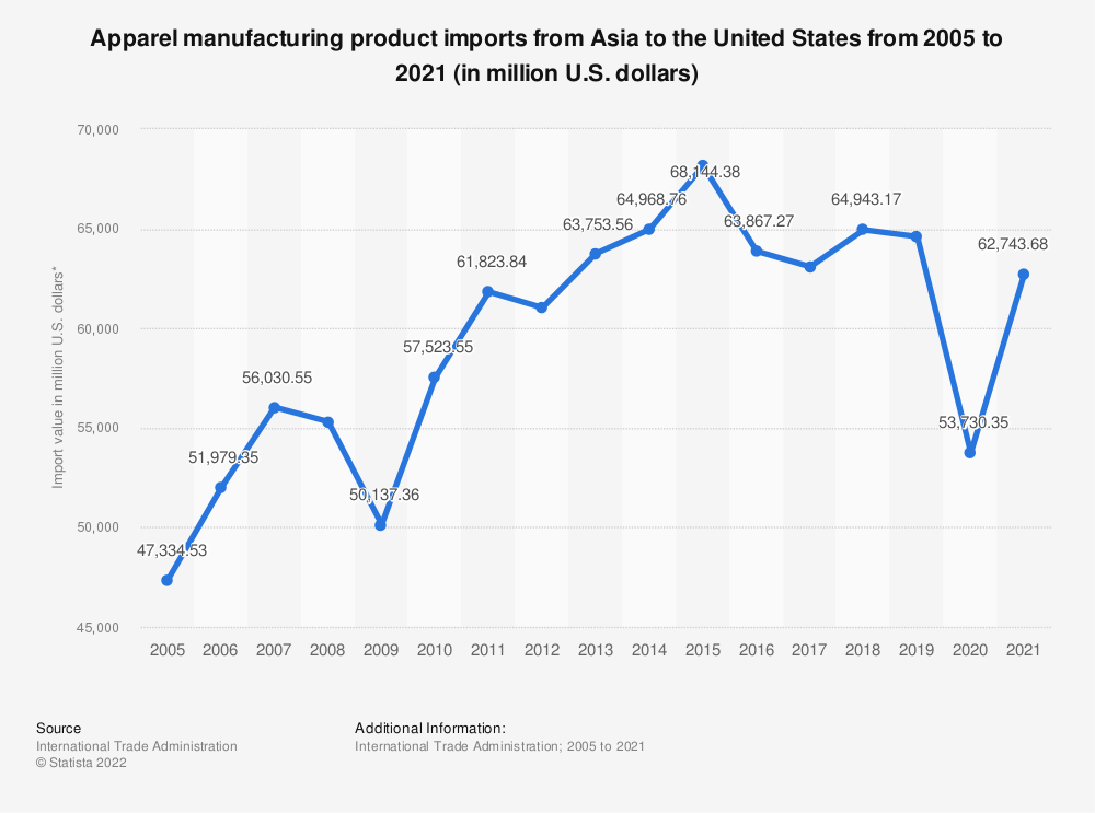 Statistic: Apparel manufacturing product imports from Asia to the United States from 2005 to 2019 (in million U.S. dollars)* | Statista