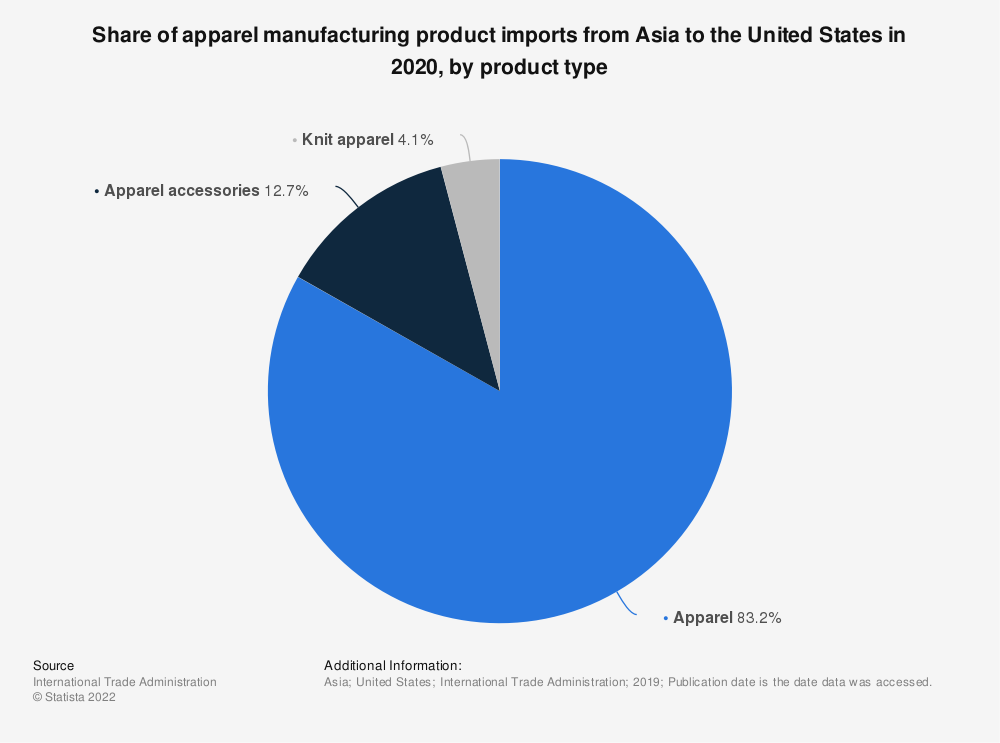 Statistic: Share of apparel manufacturing product imports from Asia to the United States in 2020, by product type   Statista