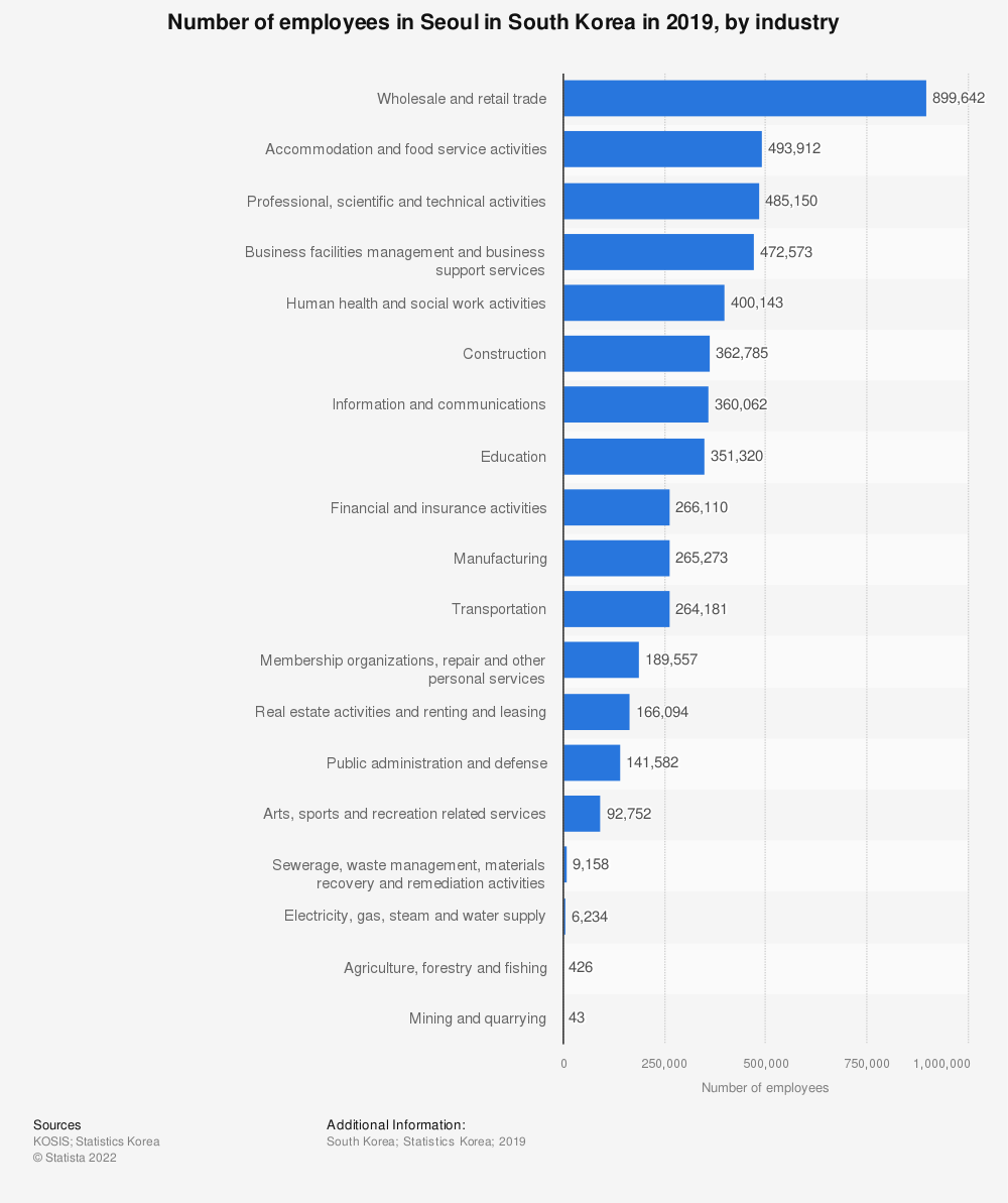 Statistic: Number of employees in Seoul in South Korea in 2019, by industry | Statista