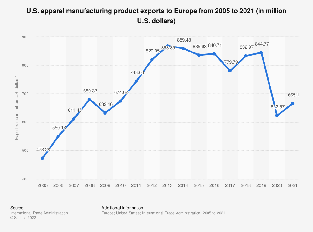 Statistic: U.S. apparel manufacturing product exports to Europe from 2005 to 2019 (in million U.S. dollars)* | Statista