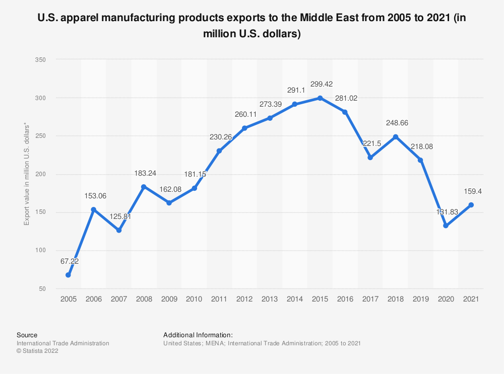 Statistic: U.S. apparel manufacturing products exports to the Middle East from 2005 to 2019 (in million U.S. dollars)* | Statista