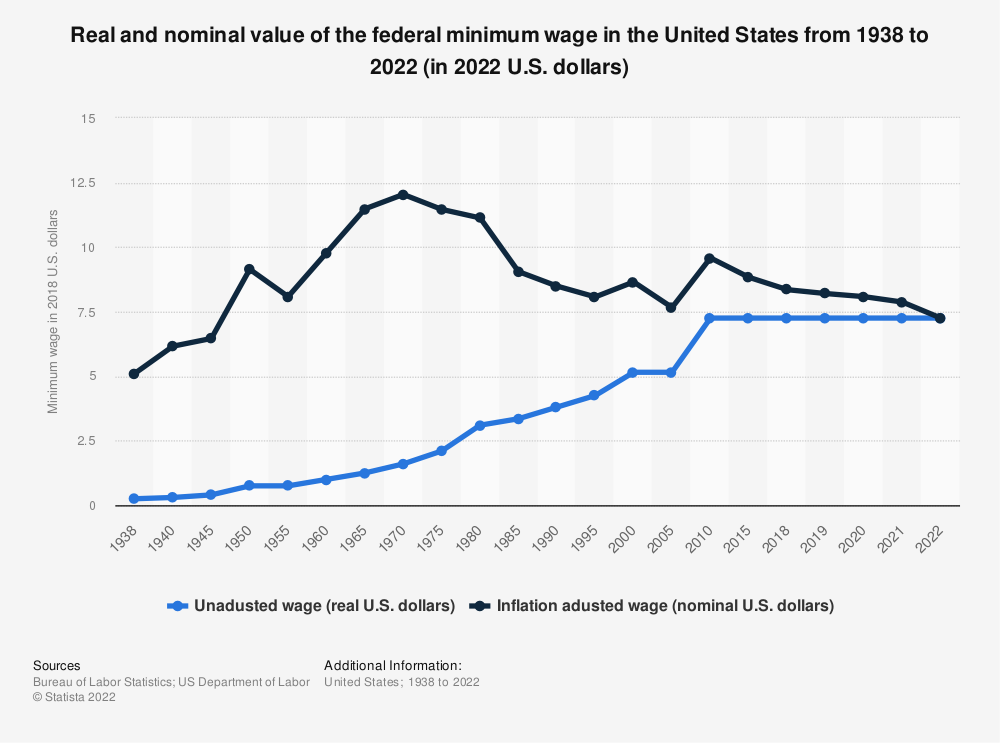 Statistic: Real and nominal value of the federal minimum wage in the United States from 1938 to 2019 (in 2018 U.S. dollars) | Statista