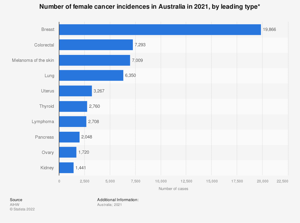 Statistic: Number of female cancer incidences in Australia in 2019, by leading type* | Statista