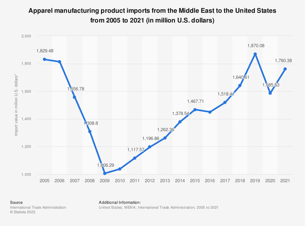 Statistic: Apparel manufacturing product imports from the Middle East to the United States from 2005 to 2019 (in million U.S. dollars)* | Statista