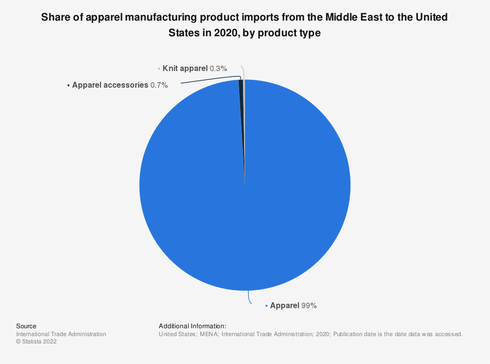 Statistic: Share of apparel manufacturing product imports from the Middle East to the United States in 2020, by product type | Statista