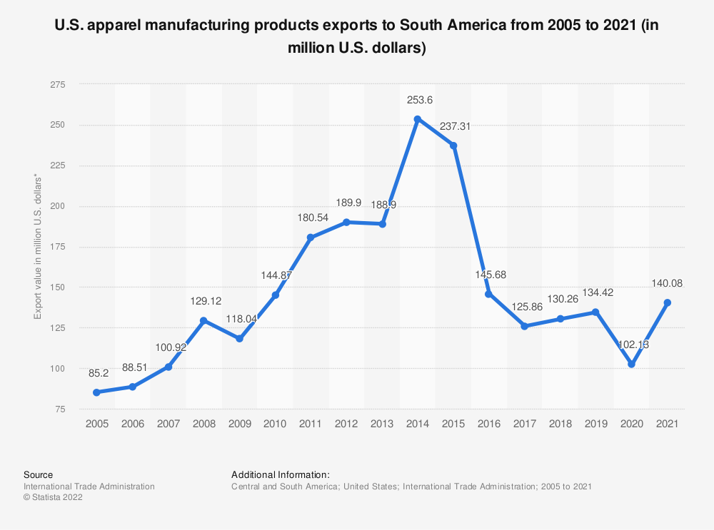 Statistic: U.S. apparel manufacturing products exports to South America from 2005 to 2018 (in million U.S. dollars)* | Statista