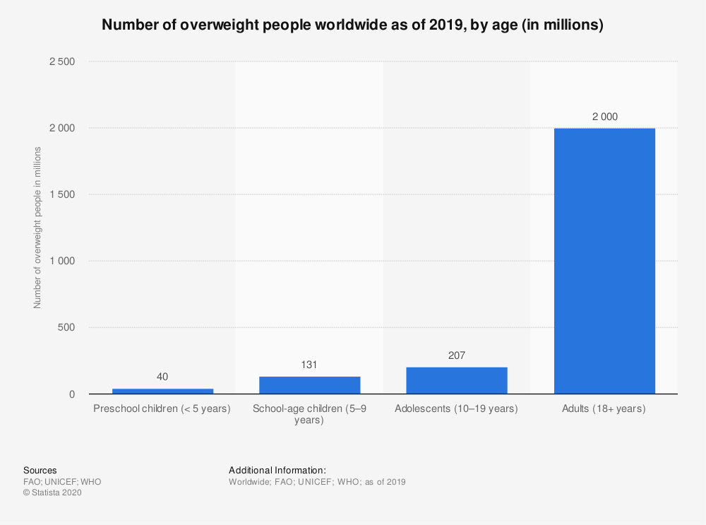 Statistic: Number of overweight people worldwide as of 2019, by age (in millions) | Statista